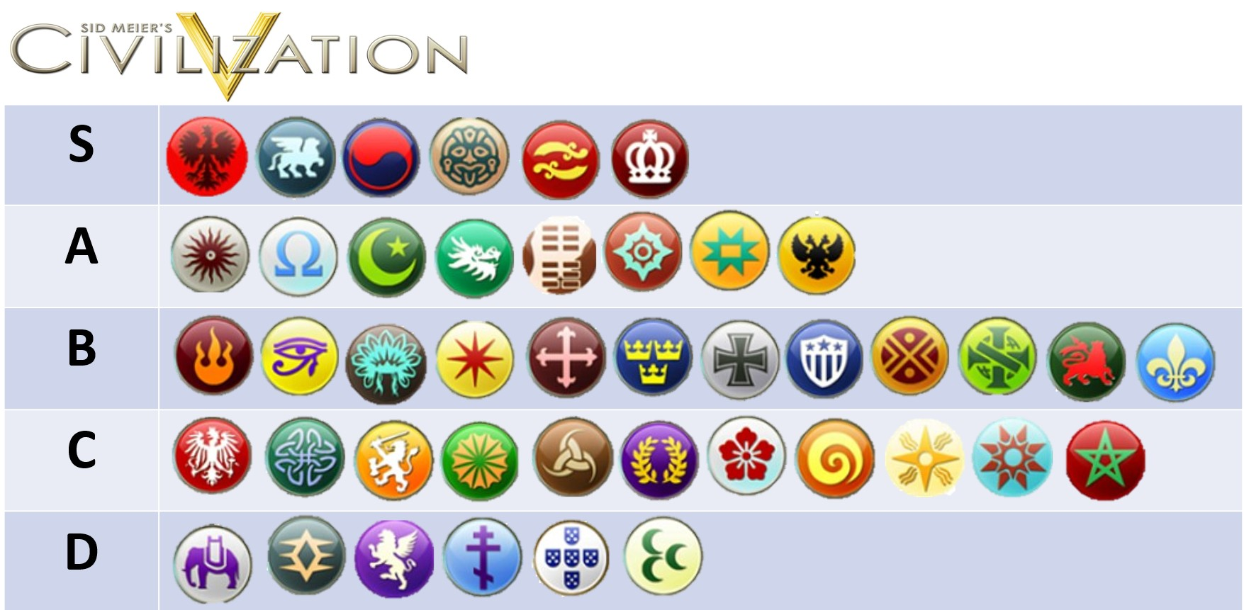 Civ 5 Tier List 2020.Civ 5 Tier List Strongest And Weakest Civilizations